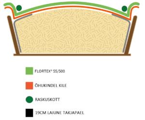 Flortex 55/500 silokate silohoidlale